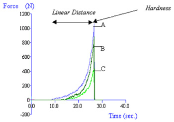 The above curves were produced from 30g  samples A, B and C (Immersion Time = 0s).