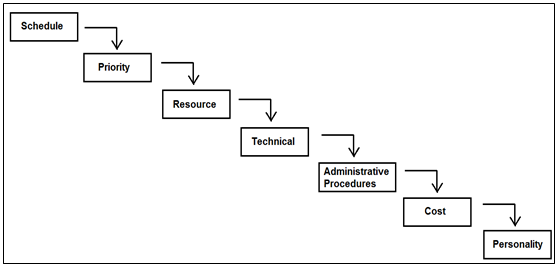 essays conflict management styles The purpose of this project paper is to study the influence of gender on conflict management style in organization it aims to see whether there is differences style.