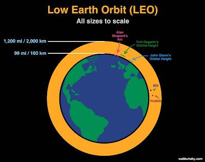 Órbita Baixa da Terra segundo a Nasa