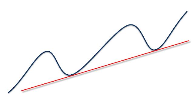 Pengenalan Channel dalam Analisis Forex