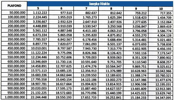 Tabel Pinjaman Jaminan Bpkb Motor Di Bank Mandiri