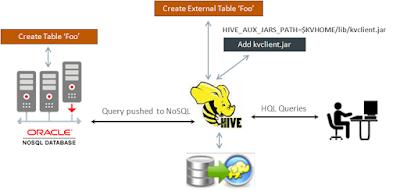 Big Data SQL for Oracle NoSQL Database