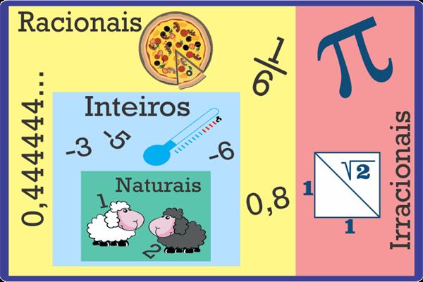 A classificação dos números relacionada ao cotidiano