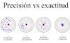 Métodos numéricos con python: Exactitud y precisión
