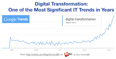 Digital Transformation Strategy Examples