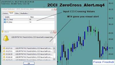 Forex zero cross indicator