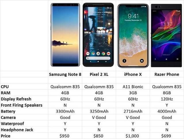 Razer Phone, Smartphone 9 Jutaan yang Spesifikasinya Mengalahkan iPhone X!