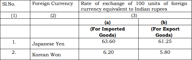 India's Customs Exchange Rate Notification w.e.f. 3rd May 2019