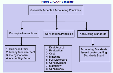 Materiality Principle in Accounting: Definition