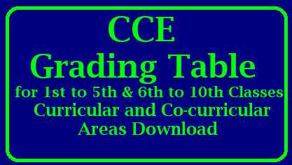 http://www.paatashaala.in/2016/03/grading-table-for-cce-continuous-comprehensive-evaluation.html Continuous Comphrehensive Evaluation CCE Summative Assessment SA and Formative Assessment FA Grading Table for Cumulative Records Annual Examinations Evaluation of Papers. Simple CCE Grading table which most helpful to teachers in awarding grades to students