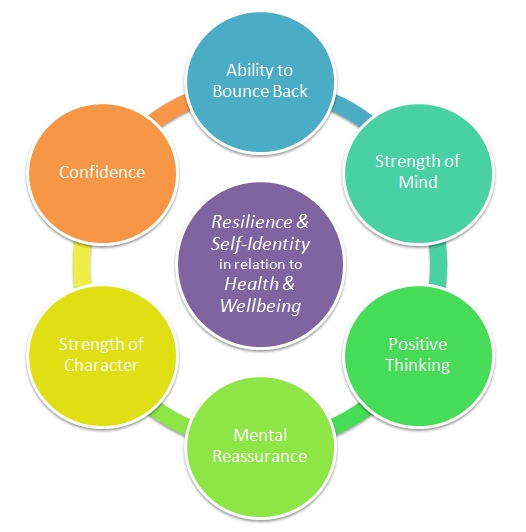 Promote the wellbeing and resilience of