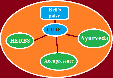 Bell's palsy- Symptoms, Cure, Herbal, Ayurveda, Accupressure.