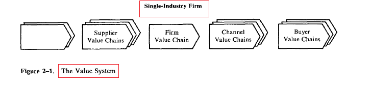 What is Value Chain Analysis? Definition, Model & Example