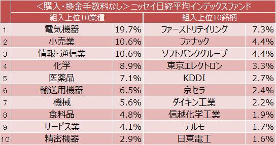 <購入・換金手数料なし>ニッセイ日経平均インデックスファンド組入上位10業種と組入上位10銘柄