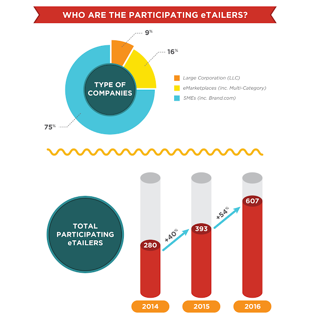 Who are the participating eTailers?