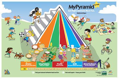 piramid makan sihat