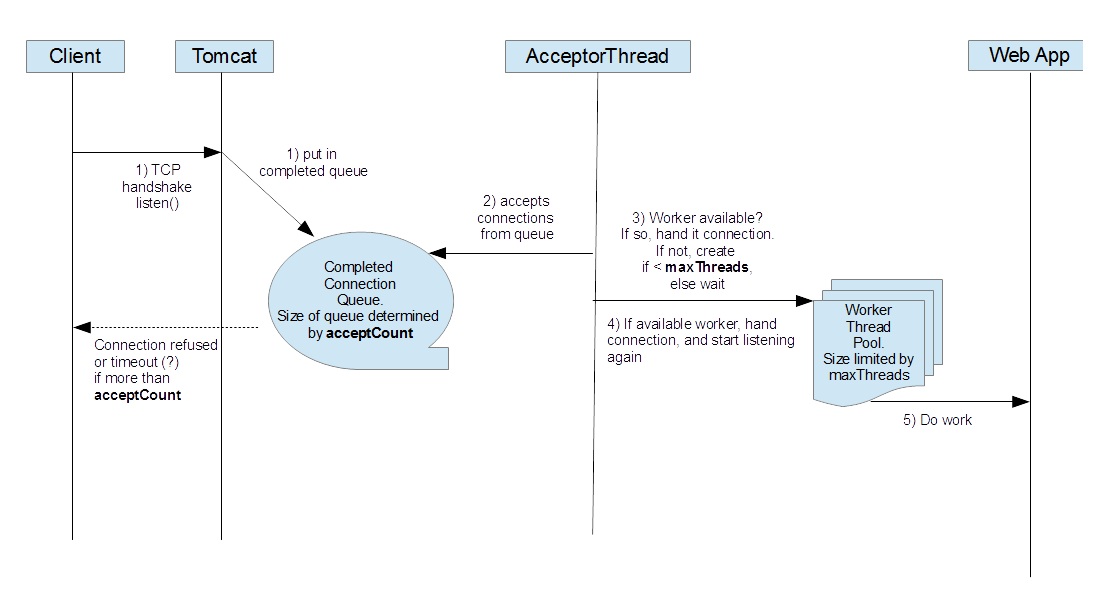 Tech Team Lead News: Tomcat 7 request processing threading