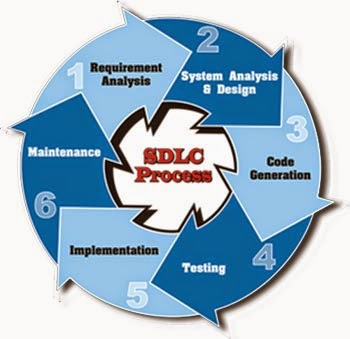 Learn Oracle From Oracle Expert: Software Development Life ... - photo#30