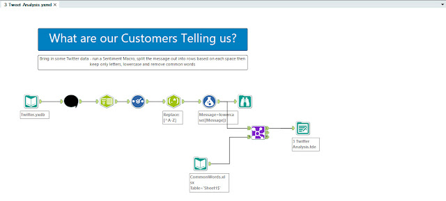 Use Alteryx to complete a sentiment analysis on a set of Twitter result