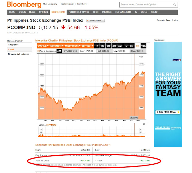 PSEi have grown from January this year