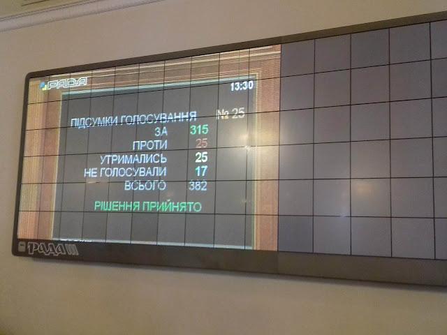 Кто и как проголосовал за законопроект об антикорупционном суде: полный список