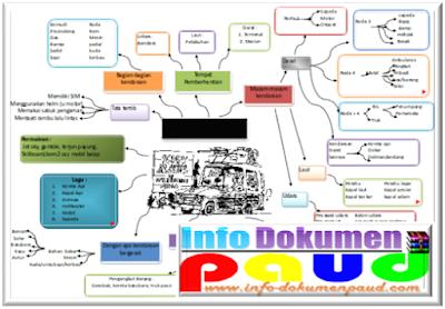 Contoh Pembelajaran Tematik PAUD Dengan Tema Kendaraan