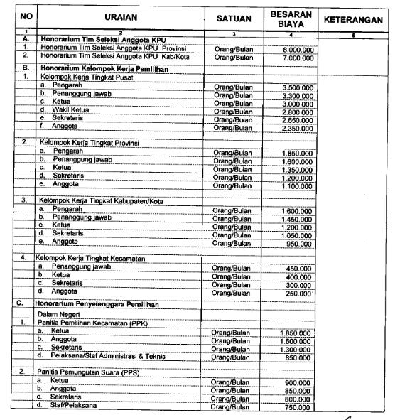 Honorarium Tahapan Pemilu Anggota DPR, DPD, DPRD, Presiden dan Wakil Presiden