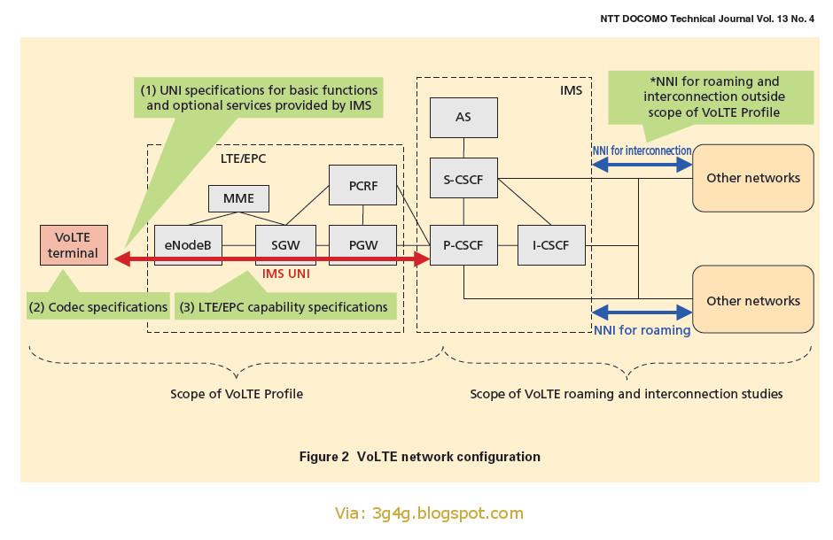The 3G4G Blog: VoLTE