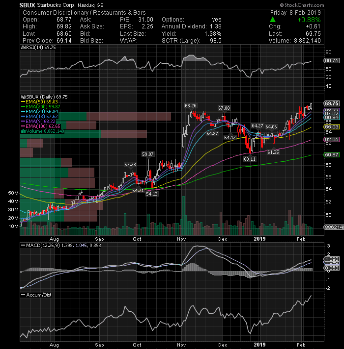 Stock Charts To Follow Next Week