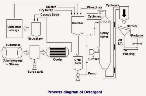 Soap and Detergent: Soap & Detergent