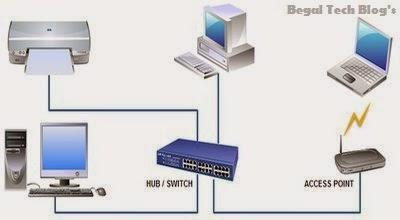 Pengertian Jaringan Komputer Lengkap dan Singkat