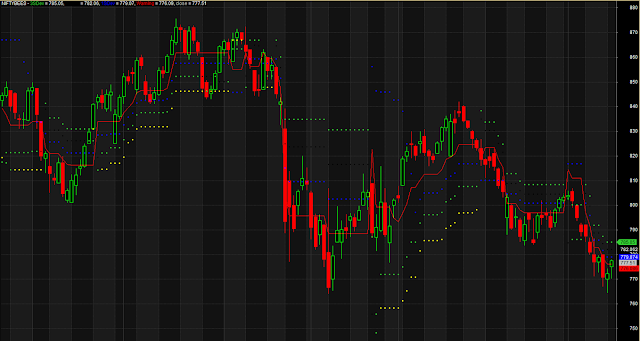 Dotted Support Resistance Warning Zone
