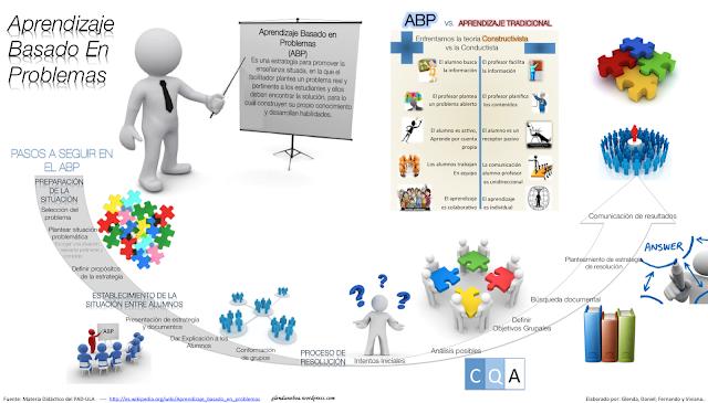 Infografías Sobre Aprendizaje Basado en Problemas