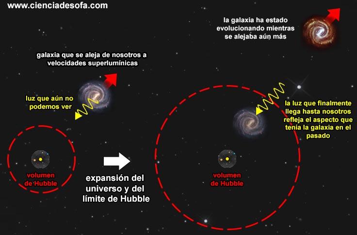 Qué significa realmente el concepto de «universo observable»? – Ciencia de  Sofá