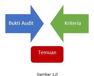 Pelaksanaan Audit Operasional Sebagai Upaya Perbaikan Sistem Di Dalam Organisasi Cognoscenti Consulting Group