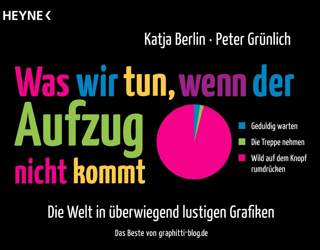Schaeresteipapier Die Infografik Mit Witz Und Ironie Was Wir