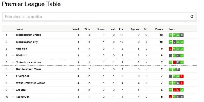 Sports the english premier league table after for League table 6 nations