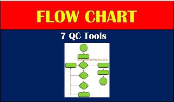 Flow Chart Process Flow Diagram Flow Chart in 7 QC tools