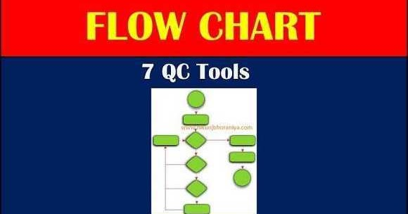flow chart types of flow chart rules of process flow diagram Manufacturing Process Flow Diagram