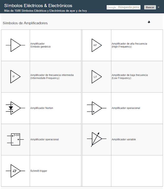 Símbolos de Circuitos Amplificadores