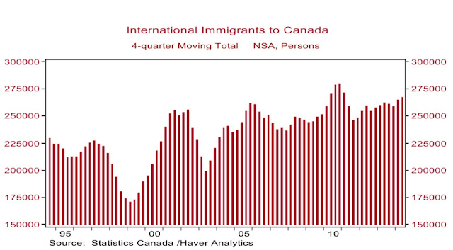 International immigrants to Canada