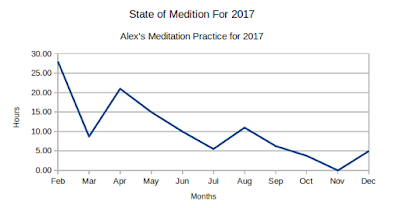 State of Meditation Chart - 2017