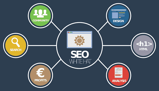 SEO On The Blog - A Beginner's Guide To You