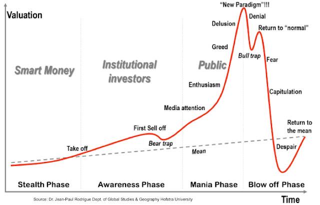 Fases de una burbuja y adaptación