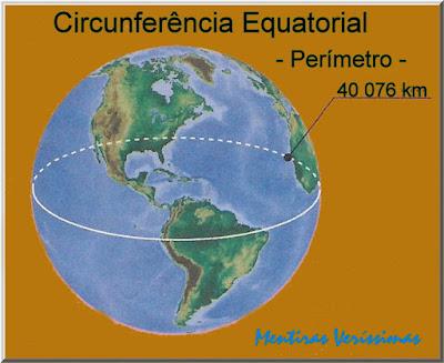 Esquema mostrando o globo terrestre com a indicação do valor do perímetro da circunferência equatorial