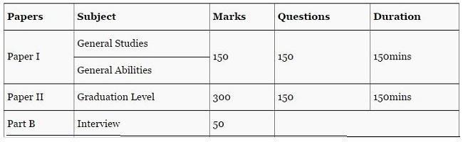 Telangana HMWSSB AFA Syllabus, Previous Year Question Papers