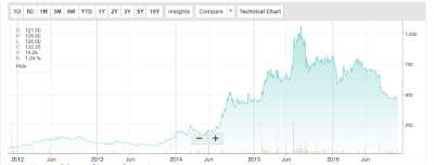 Picture shows the five year stock price graph of ramco systems limited