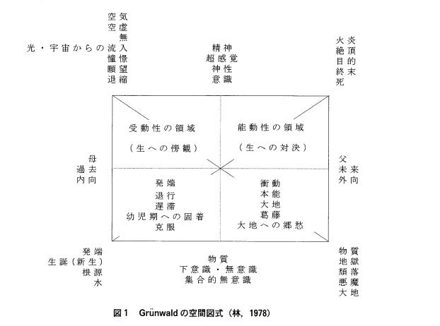 Grunwaldの空間図式
