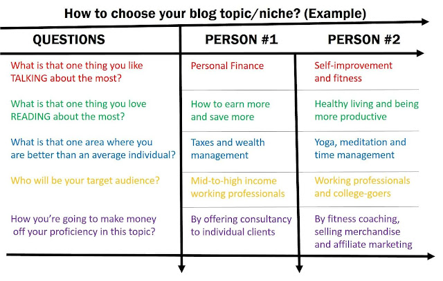 blogging-topics-that-make-money, choosing-a-blogging-topic, best-blogging-topic