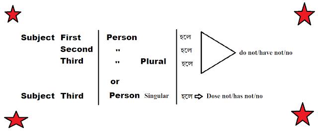 Negative Sentences Worksheets